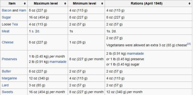World War II Rations